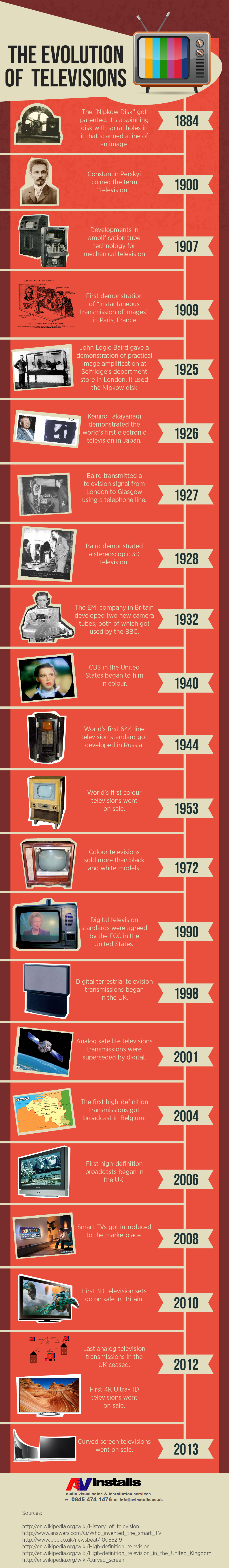 history-of-TV-evoluion