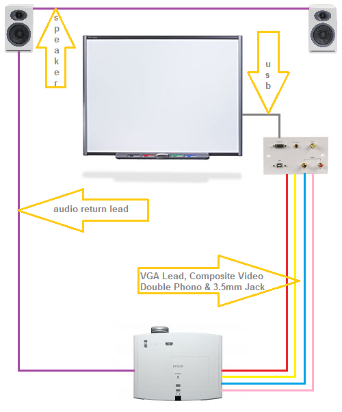standard_projector_and_interactive_board_installation_cabling_diagram standard projector and interactive board installation av interactive wiring diagram at aneh.co